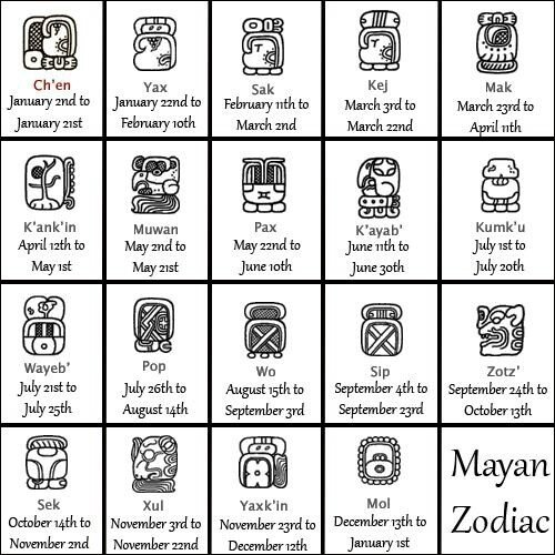 Mayan Astrology Signs & Symbols Of  The Zodiac
