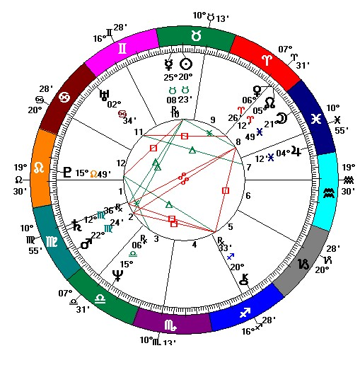 What Is A Birth Chart Natal Chart Birth Chart Explained