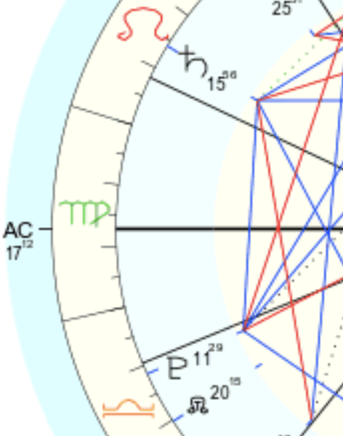 Empty House In Astrology Chart Example